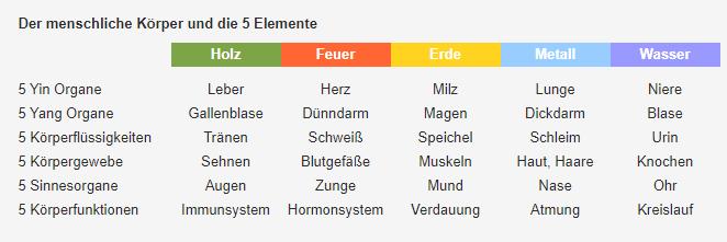 5 Elemente Tabelle Körper